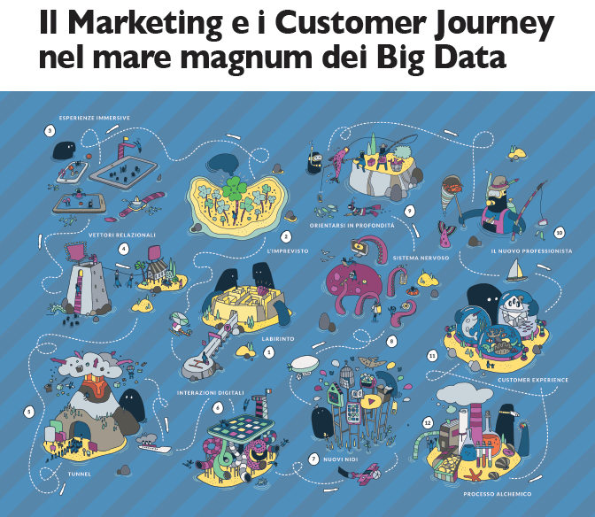 Marketing Customer Journey Big Data